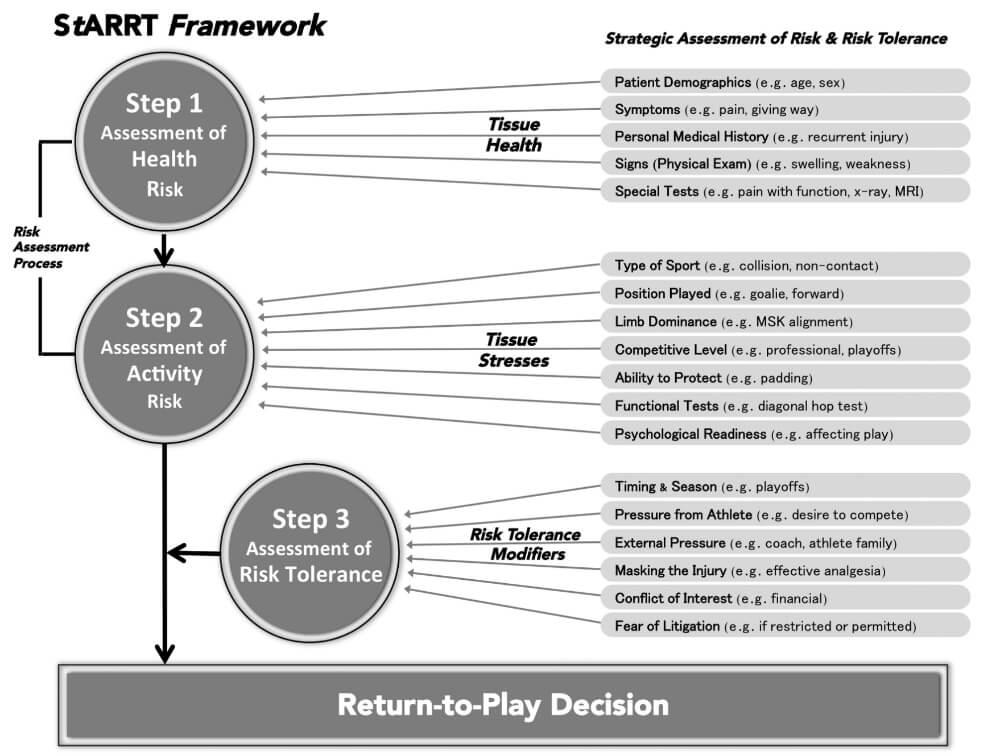 StARRT Framework